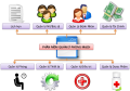 4 lợi ích khi sử dụng phần mềm quản lý phòng mạch