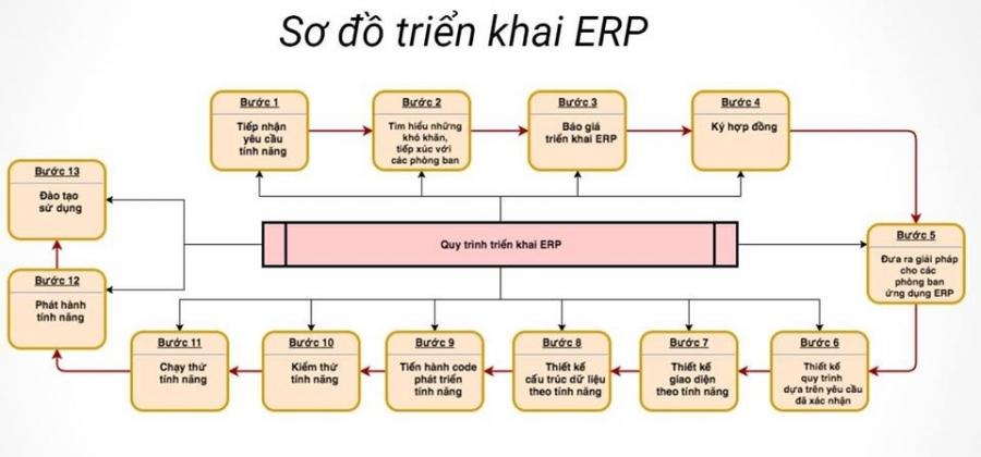 Quy trình triển khai phần mềm ERP theo yêu cầu