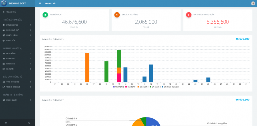 phần mềm quản lý kinh doanh chuỗi Mekong Soft 6