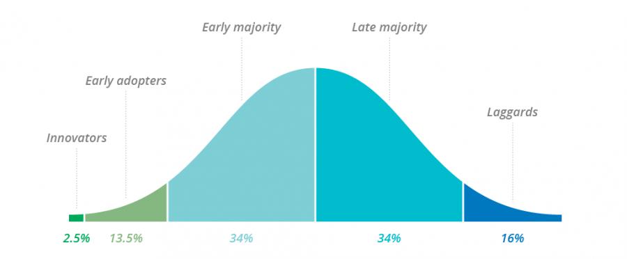 Mô hình về quá trình lĩnh hội cái mới (a model of the innovation-decision process)