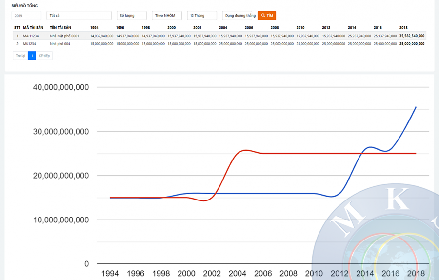 Phần mềm quản lý sàn giao dịch bất động sản Mekong Soft 8